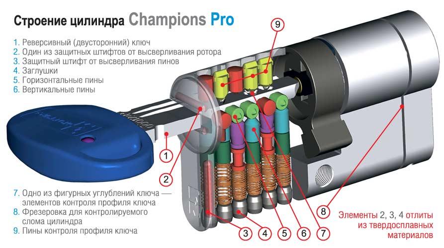 champions-pro-cylinder-ukraine