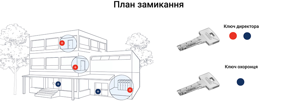 АБУС мастер система